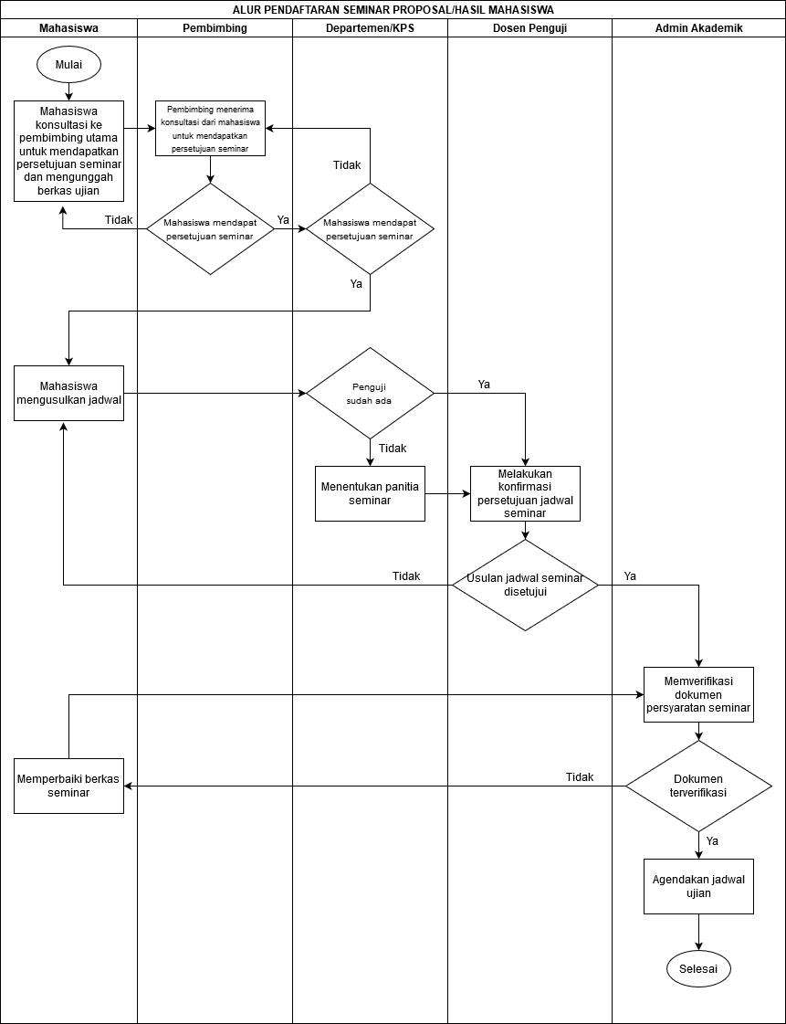 Informasi Alur Pendaftaran Ujian Dan Panduan Penggunaan Lis
